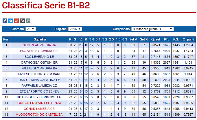 classifica Cosenza