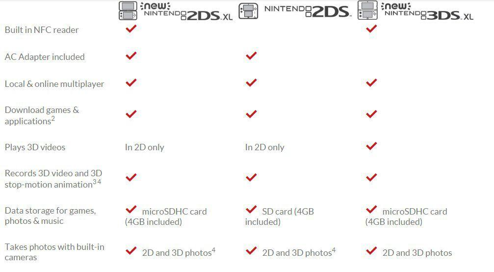 nintendo 2ds caratteristiche