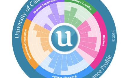 U.Multirank Unical